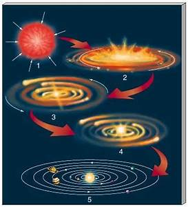 Solar System Formation - Nebular Theory of Laplace   PMF IAS