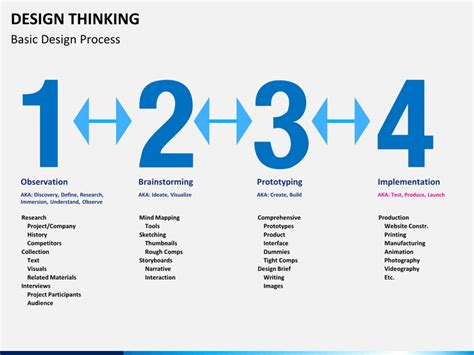 Design Thinking PowerPoint Template | SketchBubble