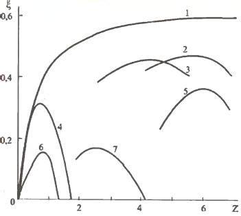 21. понятие быстроходности ветроколеса.