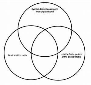 Elements Venn Diagram Quiz