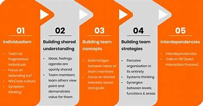 Process Team Development Leadership Building Stages Solutions