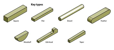 Shaft Keys That Reduce Manufacturing Costs And Machine