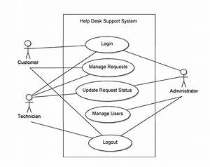 Use Case Diagram Example In Java