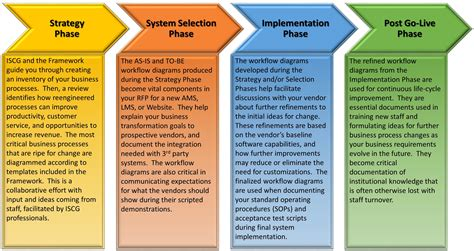 Lack Of Business Process Change Iscg