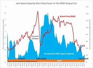 Art Berman Despite OPEC Production Cut, Another Year Of ...