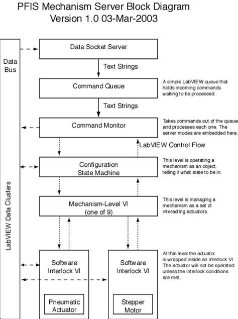 software design document software architecture definition document