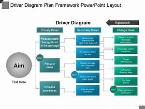 Driver Diagram Plan Framework Powerpoint Layout
