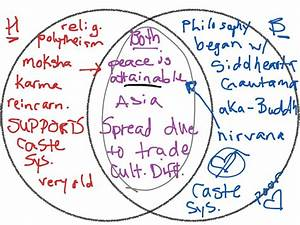 Hinduism Vs  Buddhism Venn Diagram