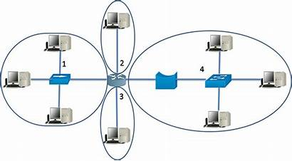 Domain Broadcast Collision Diagram Domains