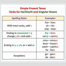 Verbs  Present Tense (with Examples & Videos