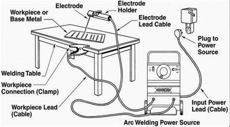 smaw stick welding machine parts parameter  tips
