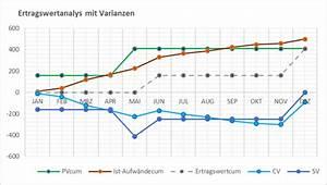 Verhältnis Berechnen Online : teil 4 ertragswertanalyse mit microsoft project online ~ Themetempest.com Abrechnung
