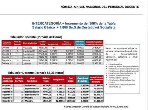 conozca la nueva tabla salarial magisterio venezolano mippci