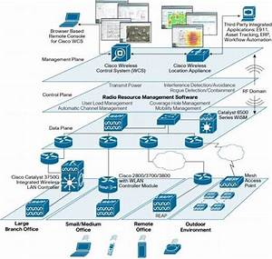 Ccna  Ccnp Cheat Sheet Cisco 3750 Lab Pro