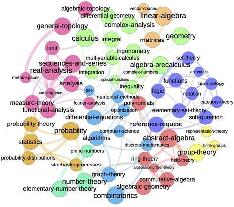 map mathematics