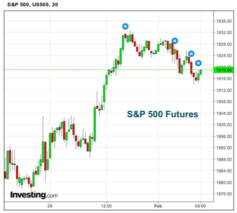 sp  futures holding   price support level   market