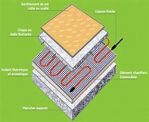 Plancher Chauffant Electrique : plancher chauffant rayonnant lectrique une chaleur douce ~ Melissatoandfro.com Idées de Décoration