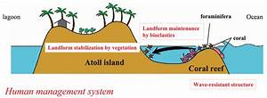 Natural Process Of Atoll Island Formation With Traditional