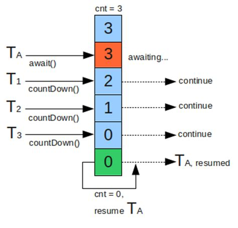 java concurrency countdownlatch exle howtodoinjava