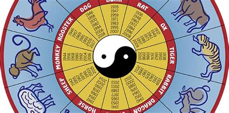 Chinese Zodiac And Feng Shui Forecast