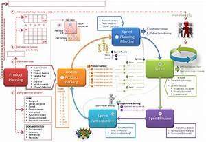 Agile Scrum Process Diagram  Agile  Free Engine Image For