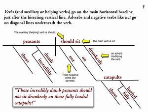 Diagramming Sentences  Verbs