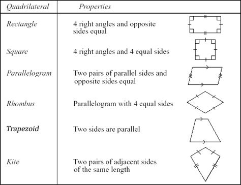 Classifying Quadrilaterals V11  English Version Optimize… Flickr