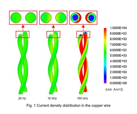 Thermography difference between AC current wire and DC ...