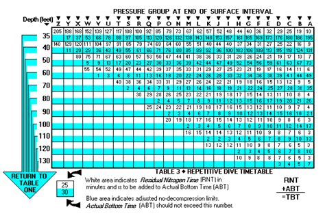 padi dive table calculator padi recreational dive tables