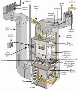 Top 10 Furnace Problems  U0026 Diy Tips