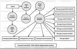 Rto Vehicle Registration System Dataflow Diagram  Dfd  Freeprojectz