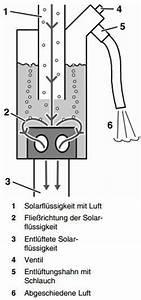Automatische Entlüfter Heizung Funktioniert Nicht : luftabscheider und luftt pfe ~ Watch28wear.com Haus und Dekorationen