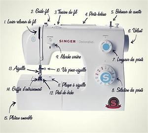 Machine à Coudre Mécanique : l 39 anatomie compl te d 39 une machine coudre ma machine ~ Melissatoandfro.com Idées de Décoration