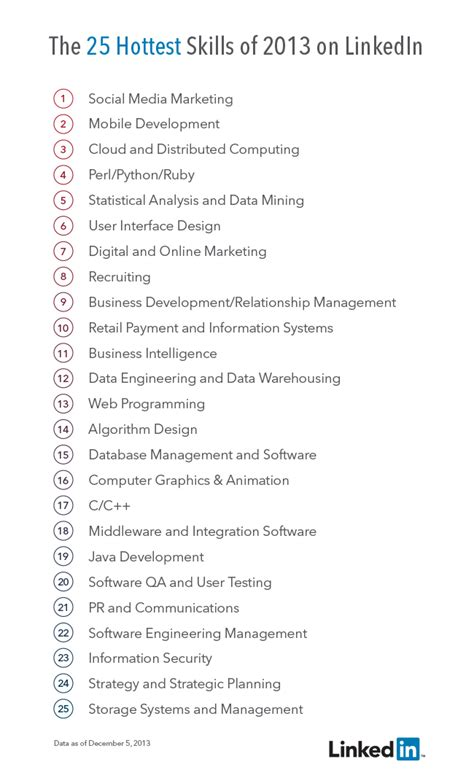 the 25 skills that got hired in 2013