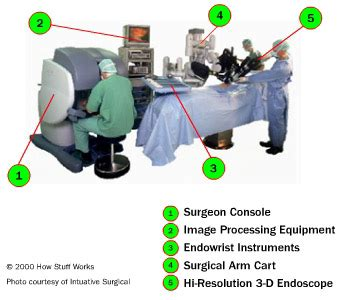 advantages  robotic surgery howstuffworks