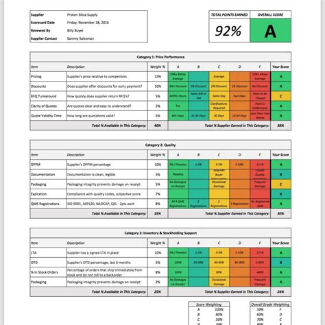 excel scorecard template employee performance scorecard template excel sle