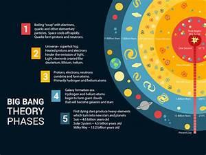 Big Bang Theory Phases  The History Of The Universe