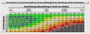 Pultdach Neigung Berechnen : dachneigung einer photovoltaik anlage auswirkungen auf den ertrag ~ Themetempest.com Abrechnung