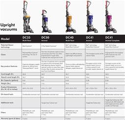 Dyson Dc50 Multi Floor by Pin Size 69600 Bytes Dimension 614 X 500 Pixel Sailor