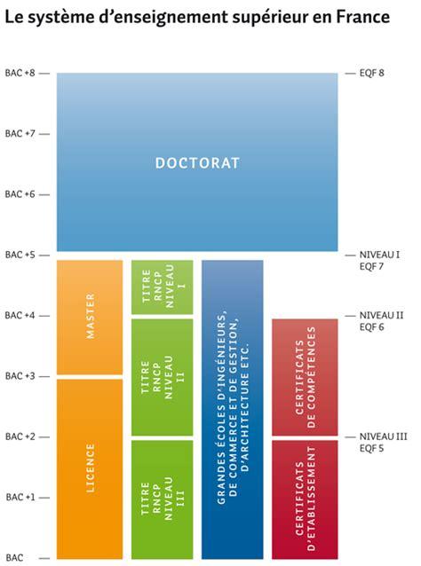 diplome secretaire medicale reconnu par l etat 28 images passerelle lievin elevage de vag