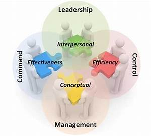 Leadership  Management  Command  And Control