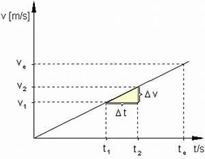 Physik Beschleunigung Berechnen : oberstufenphysik die gleichm ig beschleunigte bewegung ~ Themetempest.com Abrechnung