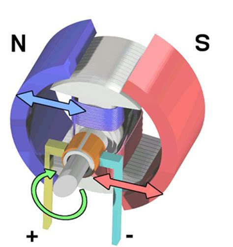 Electric Motor Definition by What Is An Electromagnet Definition Uses Parts