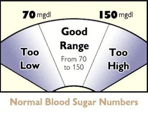fasting blood sugar normal range infobarrel