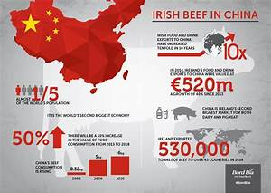 Irish beef to be sold in China for first time in 15 years ...