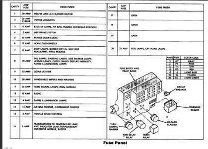 1996 Dodge Ram Fuse Panel Box Diagram by 1995 Dodge Dakota Fuse Box Fuse Box And Wiring Diagram