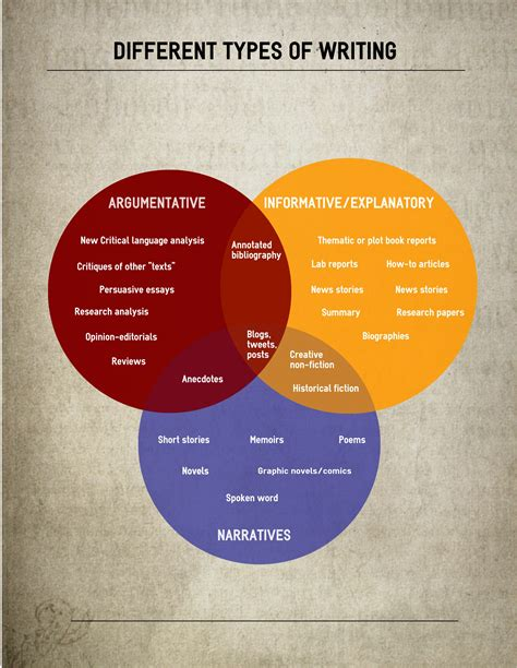 different types 10 great exles of using infographics for education create amazing infographics easel ly