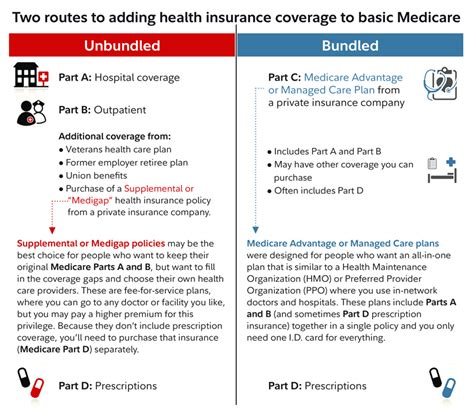 Answers To Key Medicare Questions  Fidelity. Online High School Academy Moving Richmond Va. Self Monitoring Of Blood Glucose. Health Care Insurance For Self Employed. What Banks Offer Credit Cards. Battery Backup Sump Pump Installation Cost. Cypress Security San Francisco. Used Car Auto Loans Bad Credit. Low Cost Website Design Rice University Jones