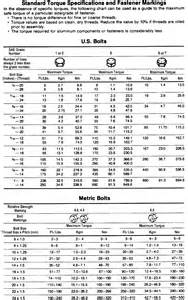 Metric Bolt Torque Specifications Chart