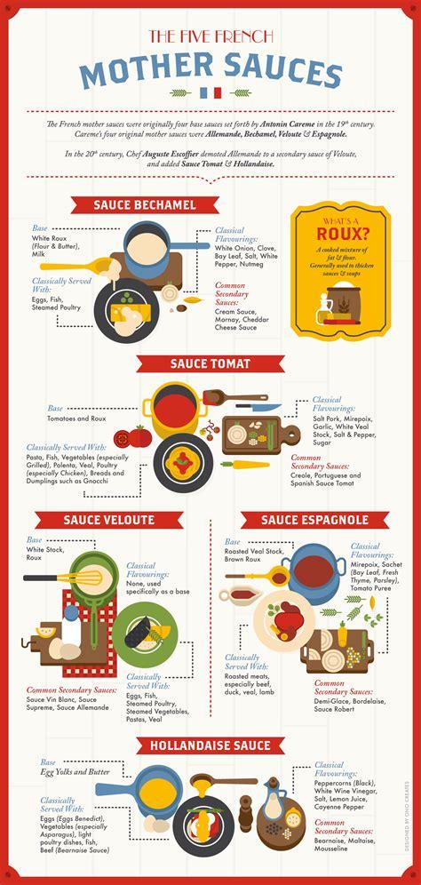 cuisine hollandaise the 5 sauces of cuisine